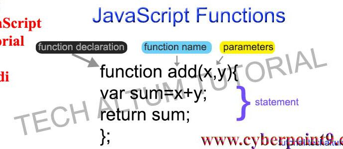 Function in JavaScript Short Tutorial Notes Study Material with Examples in Hindi