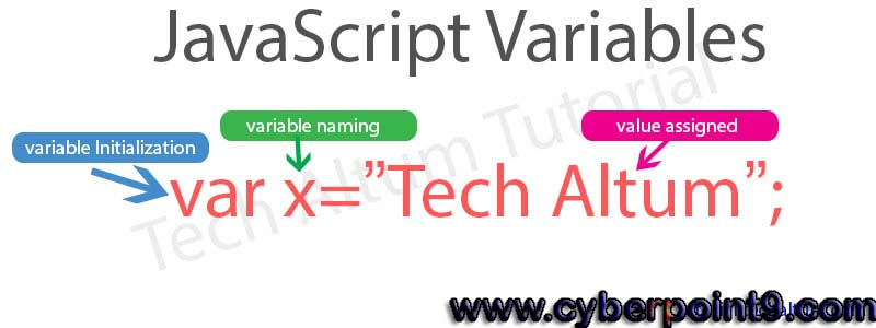 Variables in JavaScript Tutorial Notes Study Material Examples in Hindi
