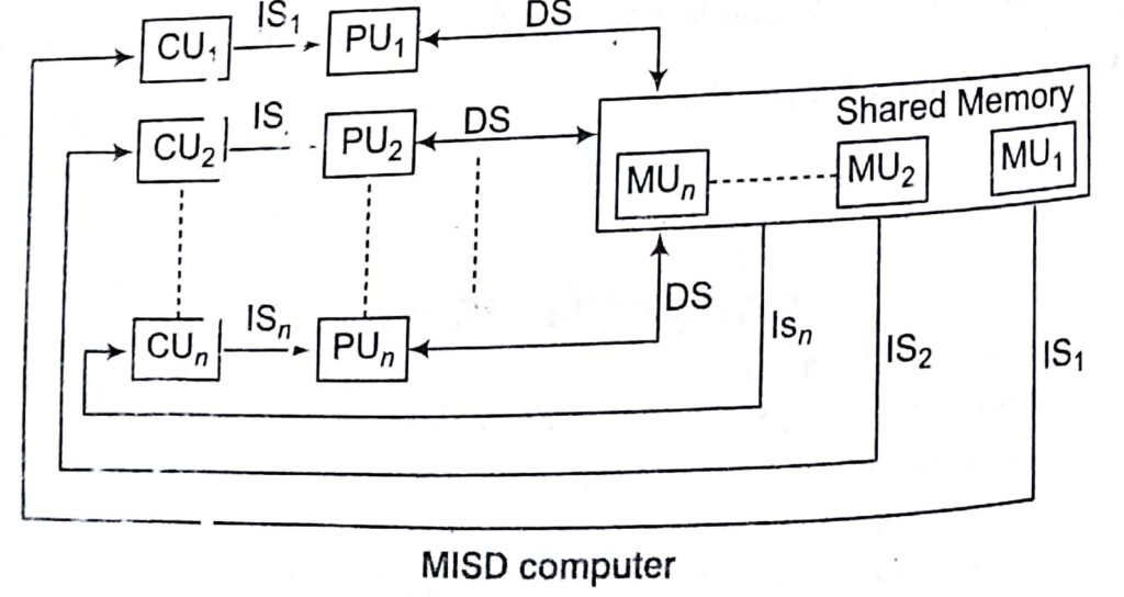 Parallel Processing in Computer Architecture Notes with Examples