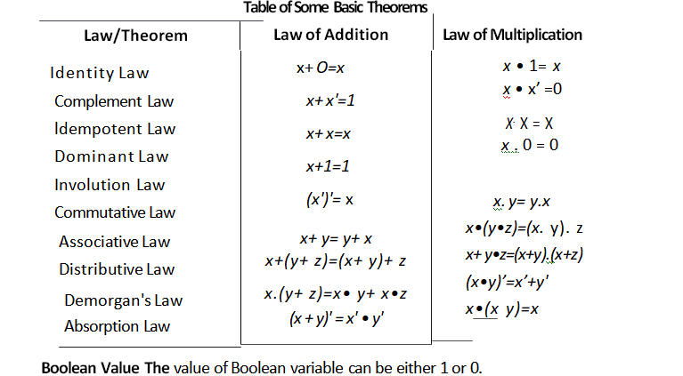 Importance and Rules of Boolean Algebra Tutorial with Examples