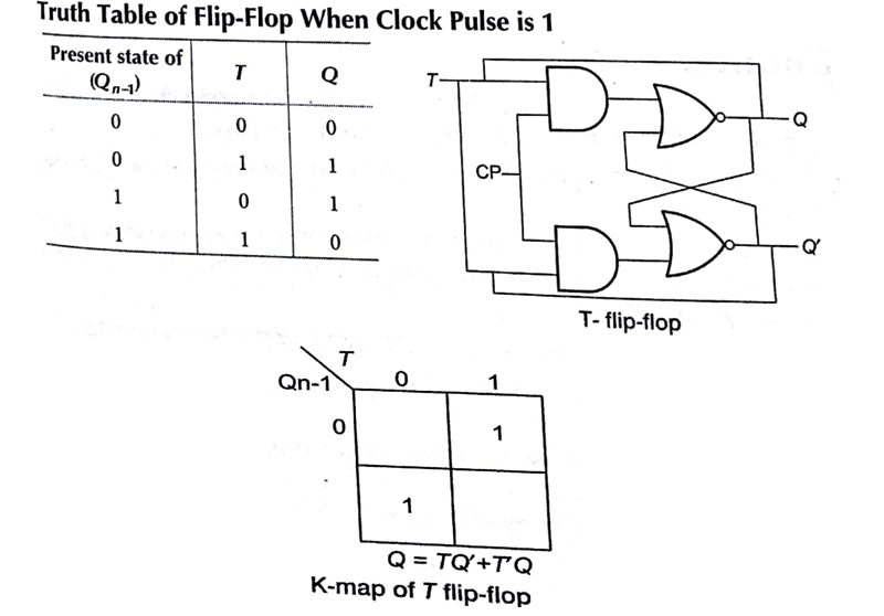 Flip Flops in Computer Architecture Tutorial Study Notes with Examples