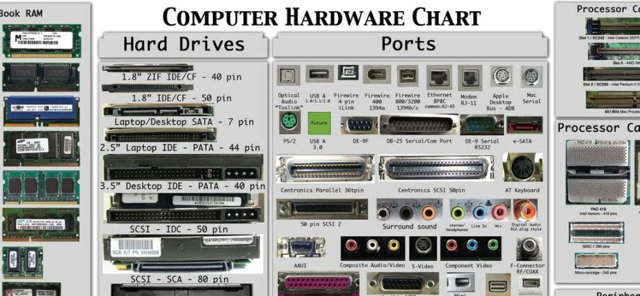 Basics of Computer Hardware Course in Cyber Security with Examples